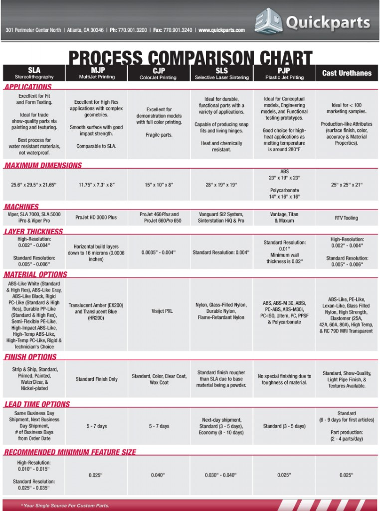 Process_Comparison_Chart